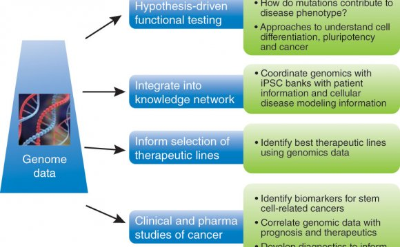 Benefits of genomics data for