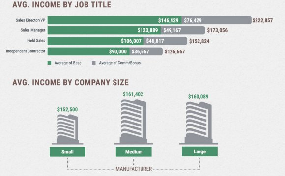 Biotech sales job salaries