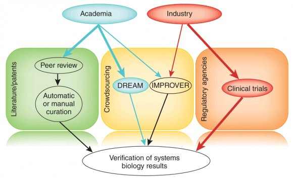 Definition Biotechnology in biology